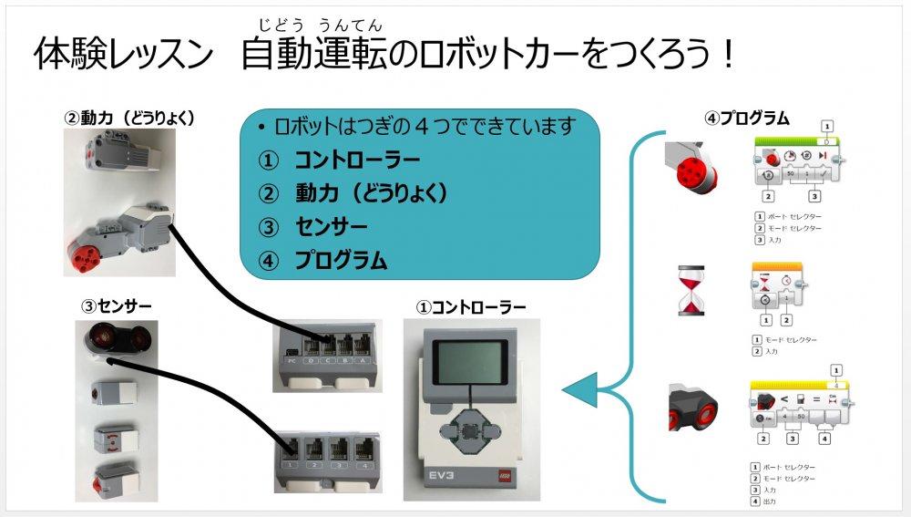 ロボット制作を通じ発想力を養う ~プログラミングは身近な例で言うと?~
